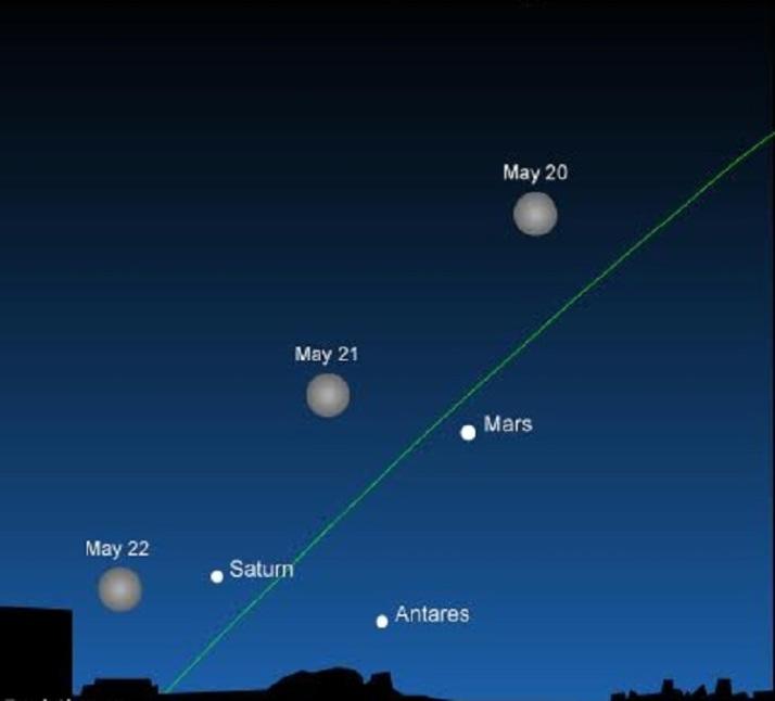 2016-may20-21-22-moon-mars-saturn-antares